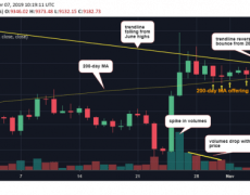 Bitcoin Price Risks Drop Below $9K if Bulls Can't Muster Rally Soon - CoinDesk