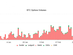 Bitcoin Options Saw Record Volume of $198M Amid Recent Price Drop - CoinDesk