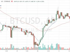 Bitcoin Ends Q1 Down 10%, Outperforming Equities in Coronavirus Crisis - CoinDesk