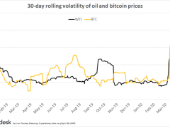 First Mover: 10 Takeaways for Bitcoin From Negative Oil Prices - CoinDesk