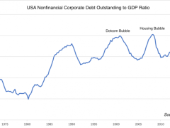 Corporate America Knows the Bailout Is Baked In - CoinDesk