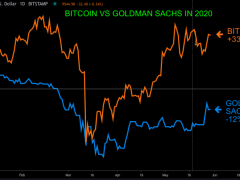 First Mover: Bitcoin Rally Shows Traders Don't Care That Goldman Hates Their Asset Class