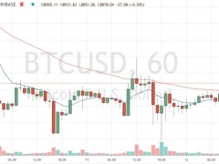 Market Wrap: Bitcoin's Price Is Rising Despite a Dull Halving - CoinDesk