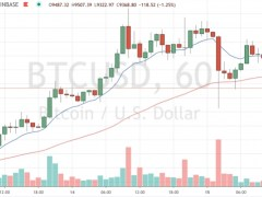 Market Wrap: Bitcoin Dips as Stock Markets Close Lower on the Week - CoinDesk