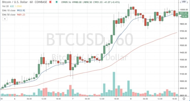 Market Wrap: Curiosity in Bitcoin Rises as Costs Close to $10Ok, however Can It Proceed? - CoinDesk