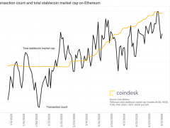 Ethereum's Transaction Count Highest Since July 2019
