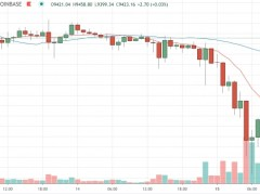 Market Wrap: Bitcoin Drops, Then Pops as Traders See Weaker Markets Coming - CoinDesk
