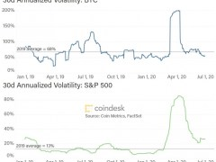 What Trends in Volatility Could Mean for Bitcoin - CoinDesk
