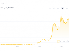 The Dogecoin TikTok Spike Raises Serious Questions About Crypto Markets - CoinDesk