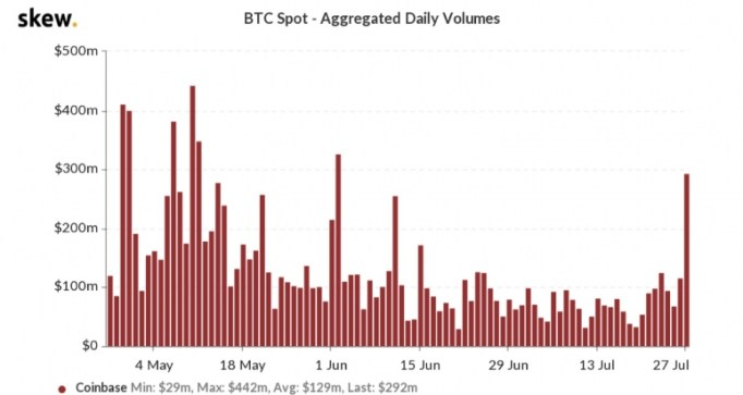 skew_btc_spot__aggregated_daily_volumes__19_