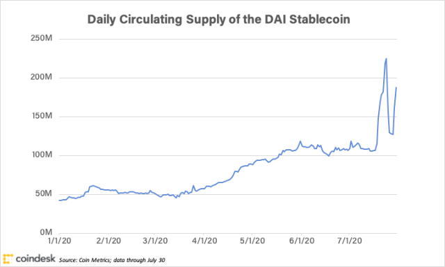 chart of DAI circulating supply