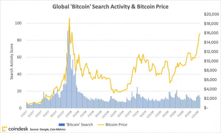 bitcoinsearchvolumeandprice_coindeskresearch_20nov19