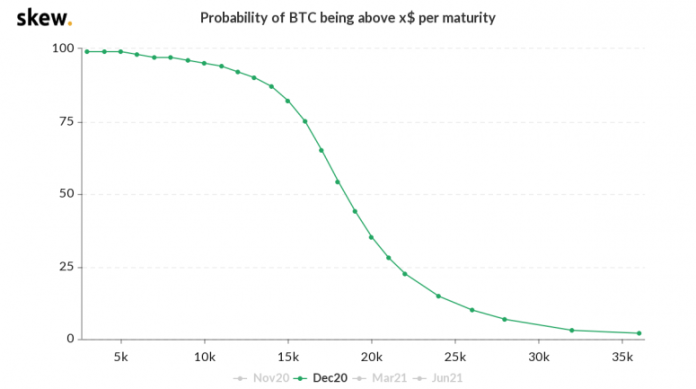 skew_probability_of_btc_being_above_x_per_maturity-10