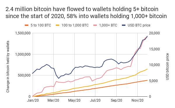 2-4-million-bitcoin-have-flowed-to-wallets-holding-5-bitcoin-since-the-start-of-2020-58-into-wallets-holding-1000-bitcoin