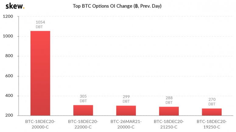 skew_top_btc_options_oi_change__prev_day-3