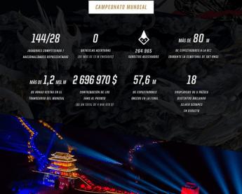 Más de 57 millones de espectadores únicos vieron la final de los mundiales de League of Legends 2017