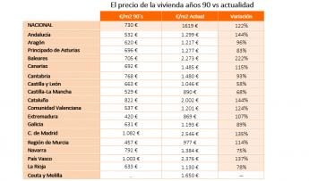 Vuelven los 90's a Casaktua: 1.800 viviendas por 71.400 € de precio medio