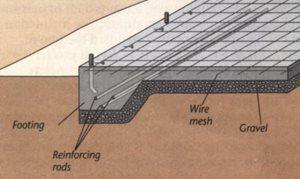 Site Foundation - Slab On Grade ConcreteNetwork.com
