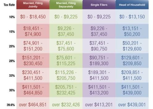 2011 Federal Income Tax Brackets