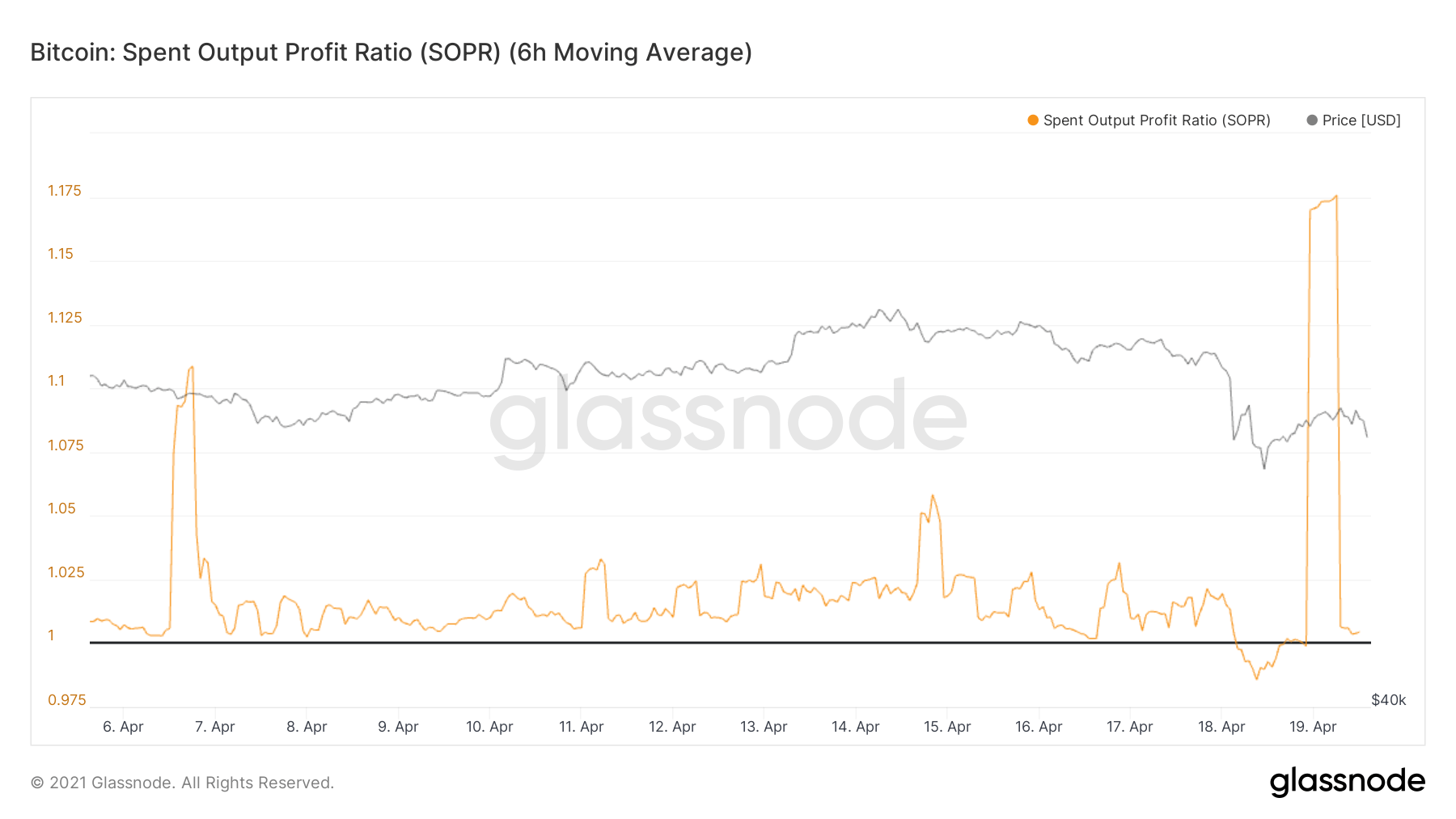 Bitcoin Spent Output Profit Ratio by Glassnode