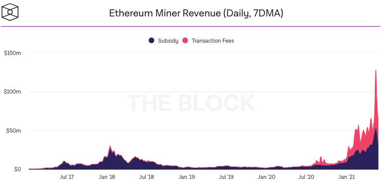 Ethereum miner revenue split between block rewards and gas fees. Source: The Block.