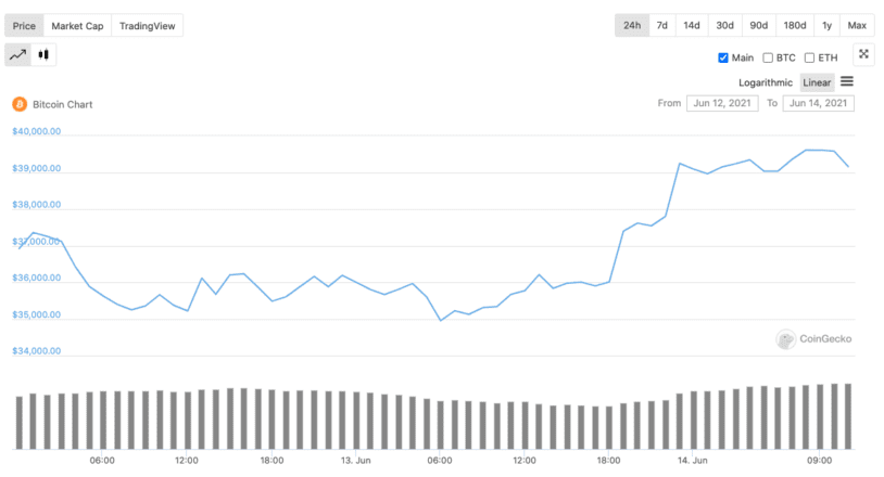 Bitcoin price during the weekend. Source: Coingecko.