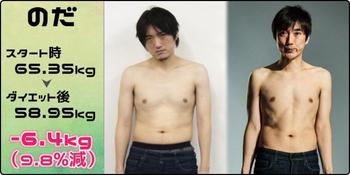 のだ65.35kg→58.95kg(-6.4kg/9.8%減)