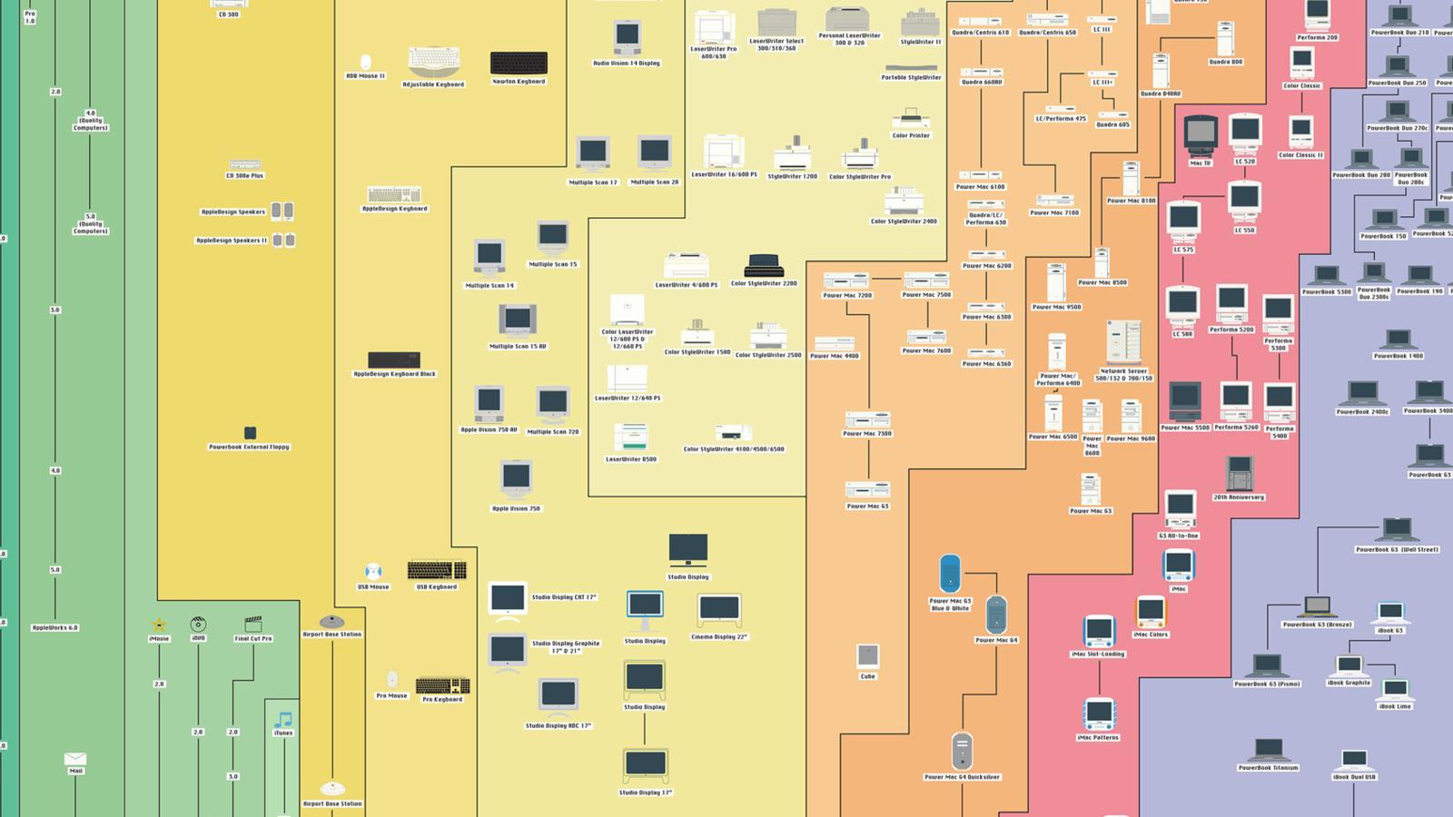 Alle 534 Apple-Produkte der Geschichte in einer Infografik