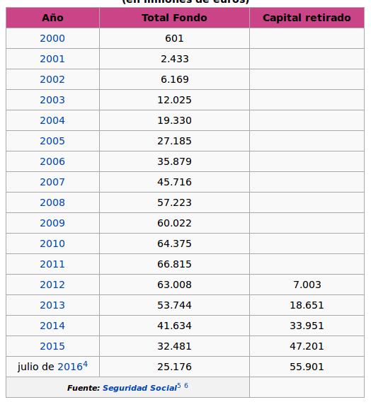 wiki fondo pensiones