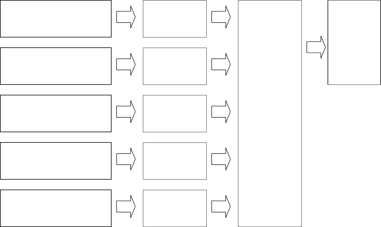 Bdi Logic Model Four Column Template In Word And Formats