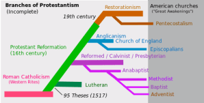 Catholic vs Protestant  Difference and Comparison | Diffen