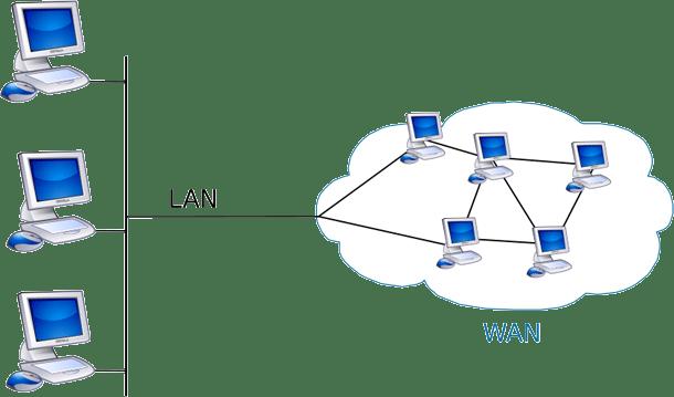 https://i2.wp.com/static.diffen.com/uploadz/b/b1/lan-vs-wan-visual.png