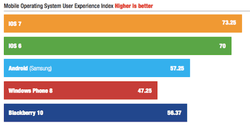 The overall rating of user experience of mobile operating systems, Pfeiffer Report