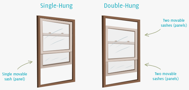 Image Result For Whats The Difference Between Double Hung And Single Hung Windows