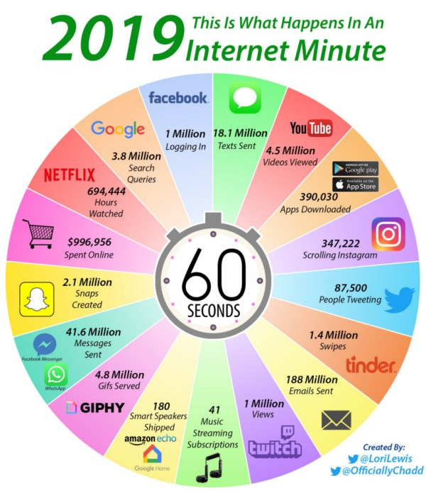 The world's internet activity every 60 seconds