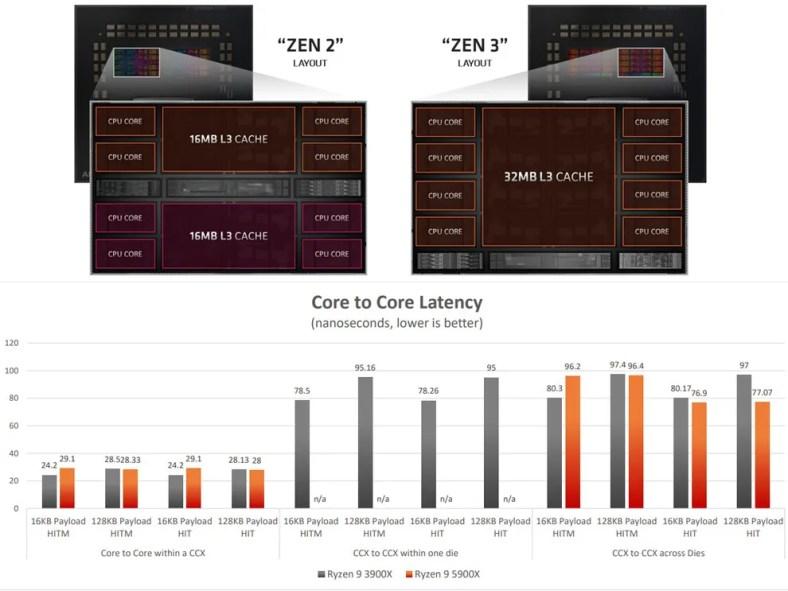 AMD Vermeer Ryzen 5000 CCX CCD Arrangement