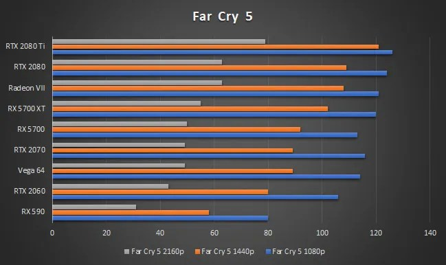 AMD Radeon RX 5700 XT Far Cry 5