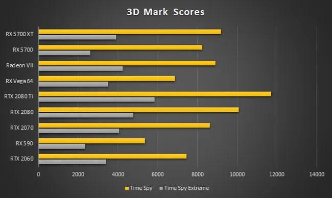 AMD Radeon RX 5700 XT 3D Mark Time Spy