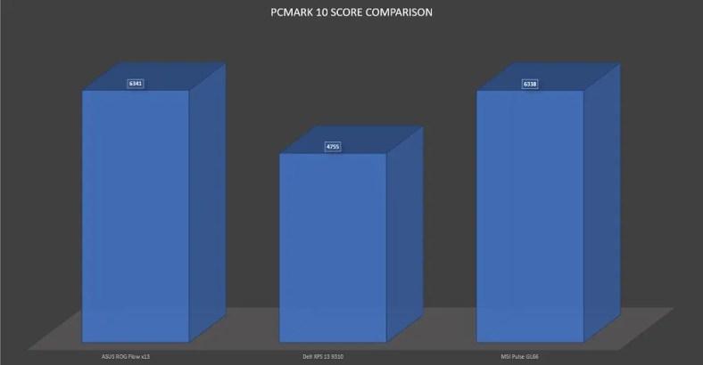 ROG Flow x13 PCMark 10 Score comparison