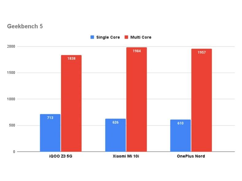 iQOO Z3 5G performance