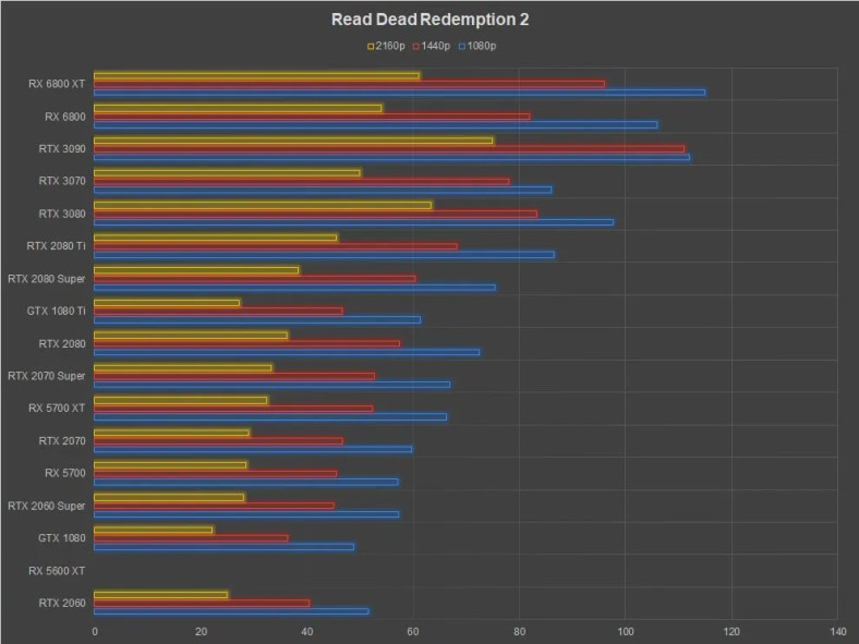AMD Radeon RX 6800 XT Review Red Dead Redemption 2