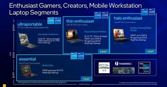 11th gen Intel Core H-series processors Features