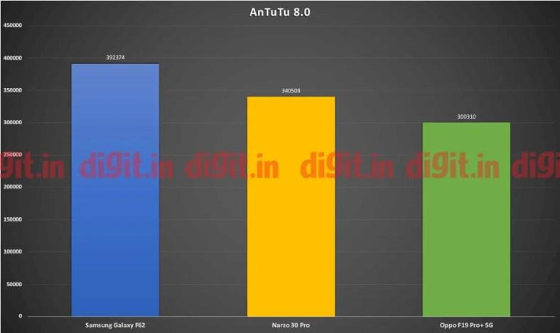 Oppo F19 Pro+ 5G Antutu scores