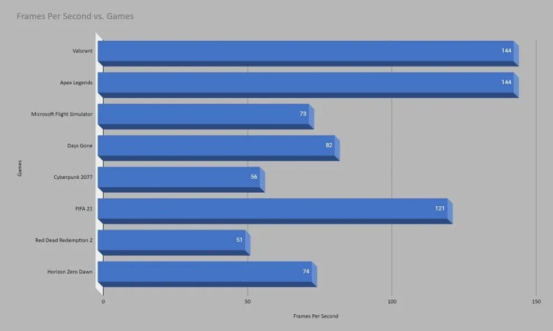 Intel NUC 11 Extreme Gaming FPS chart