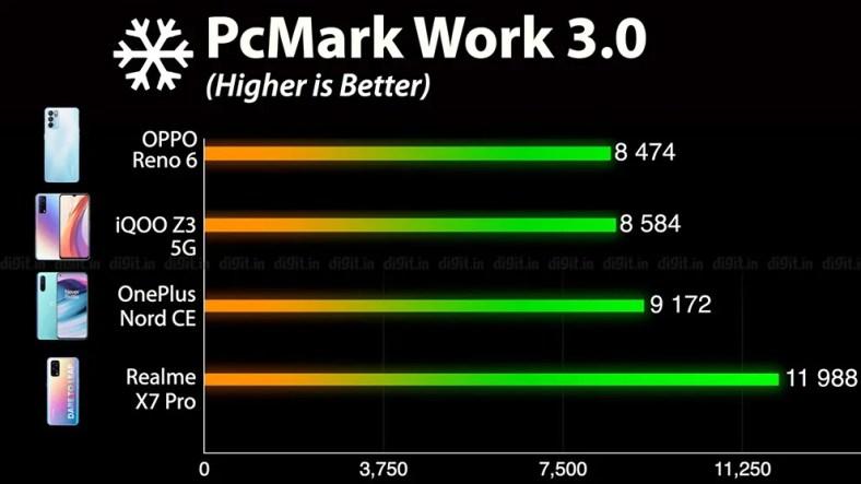 Oppo Reno 6 5G performance