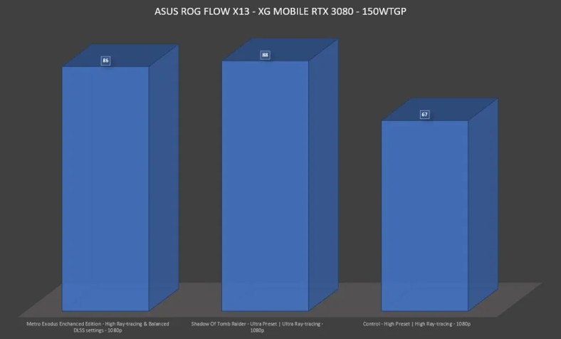ROG Flow x13 Ray-tracing Performance with XG Mobile