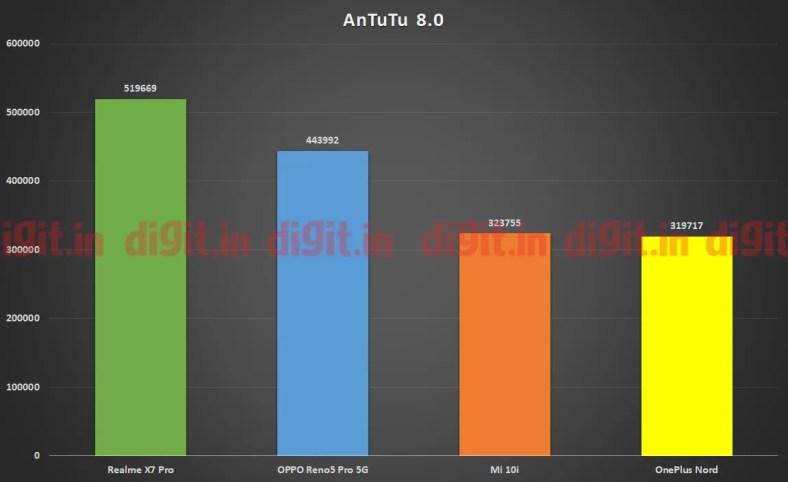 Realme X7 Pro powered by the MediaTek Dimensity 1000+SoC CPU Performance on Antutu