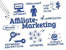 Affiliate marketing sign with all the aspects of it listed.