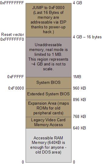 Regiões mais importantes da memória durante o boot