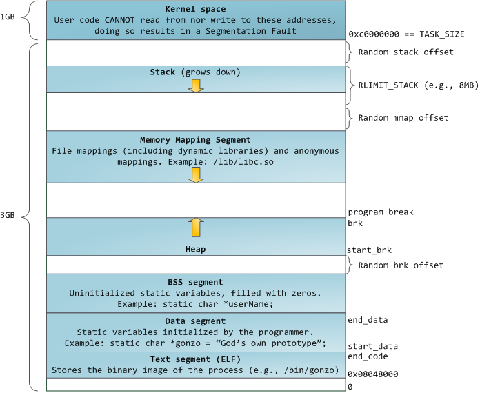 Flexible Process Address Space Layout In Linux